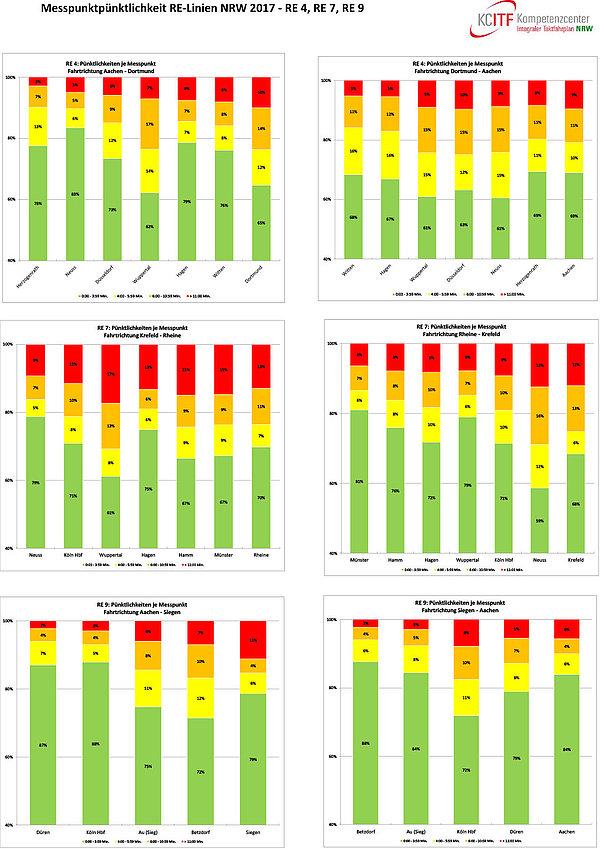 Pünktlichkeiten an Messpunkten anhand der ausgewählten RE-Linien RE4, RE7 und RE9 im Jahr 2017