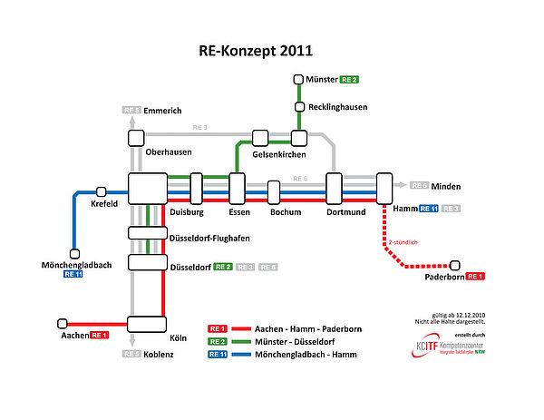 RE Konzept ab 2011