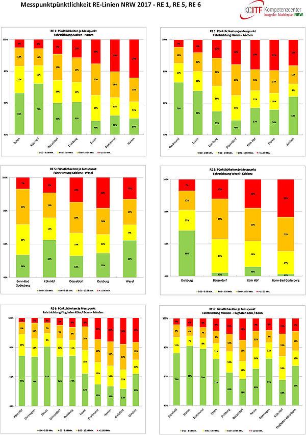 Pünktlichkeiten an Messpunkten anhand der ausgewählten RE-Linien RE1, RE5 und RE6 im Jahr 2017